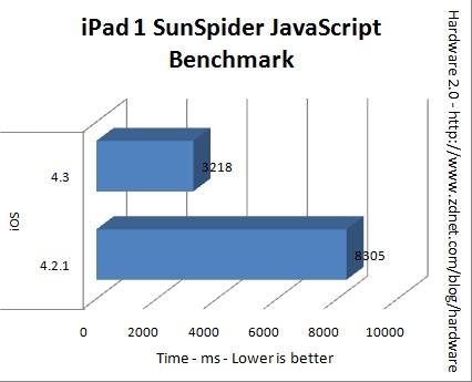 benchmark ipad ios 4.3