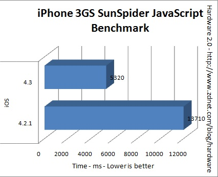 benchmark iphone 3gs ios 4.3