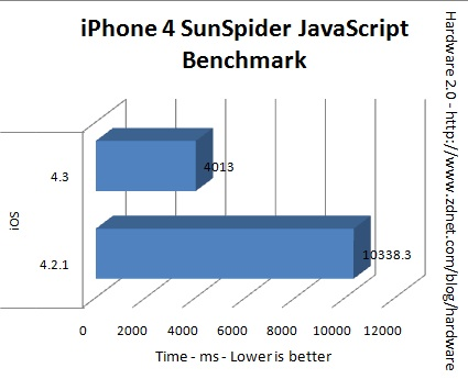 benchmark iphone 4 ios 4.3