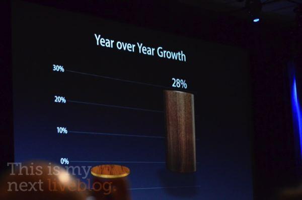 stats Apple 2011