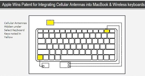 tastiera antenna 3G nei MacBook