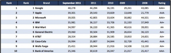 classifica brand 2011