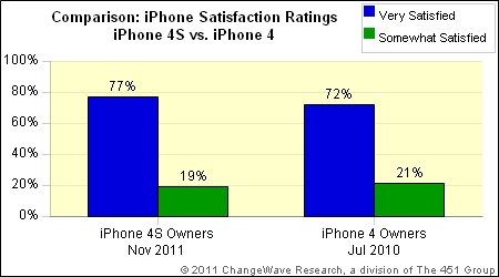 satisfaction rating iphone 4s