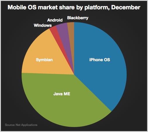 mercato dispositivi mobili dicembre