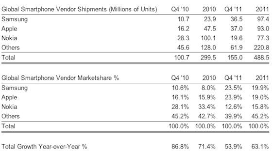 smartphone stats