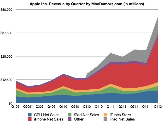 apple stats revenue