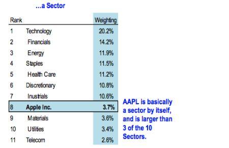 sector apple inc graph