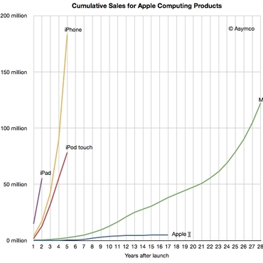 dati asymco vendite apple
