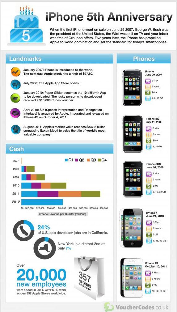 iphone 5 anni dati