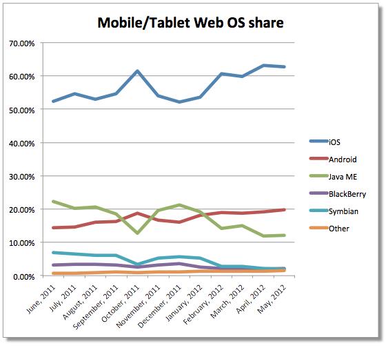 apple e android su internet