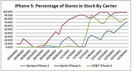 disponibilita' dell'iphone 5 nei negozi