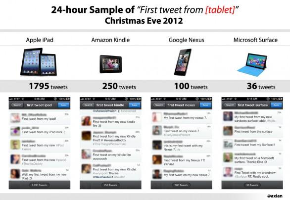 stima vendite tablet natale