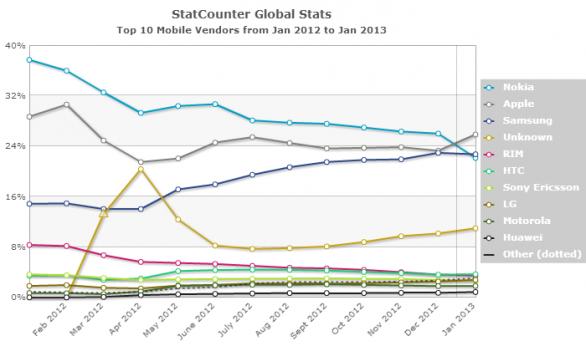Apple sorpasso web Nokia