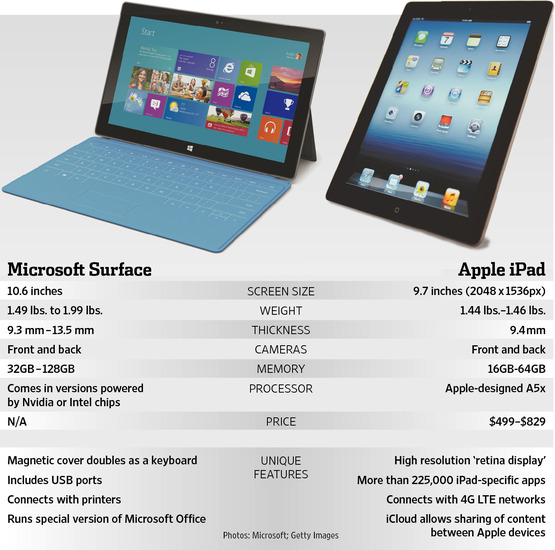 iPad Surface specifiche