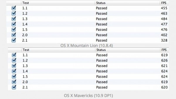 os x mavericks-benchmark