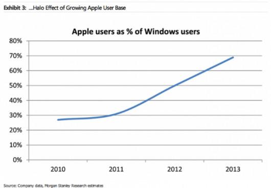 windows apple