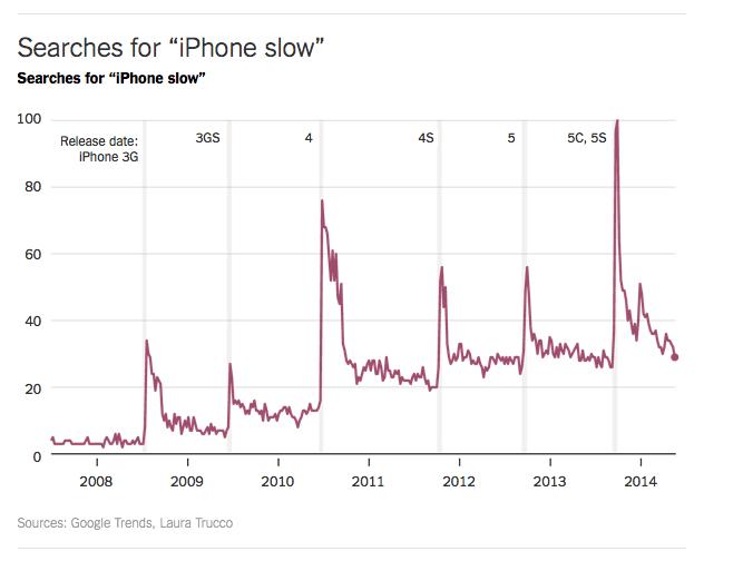 iphone_statistiche