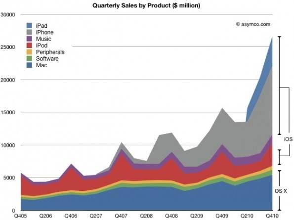 iPhone, iPad e iPod touch sono questi i dispositivi che più fanno guadagnare ad Apple