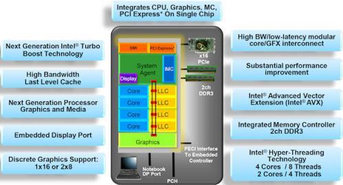 Intel Sandy Bridge