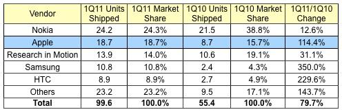 nokia vs apple trimestre vendite