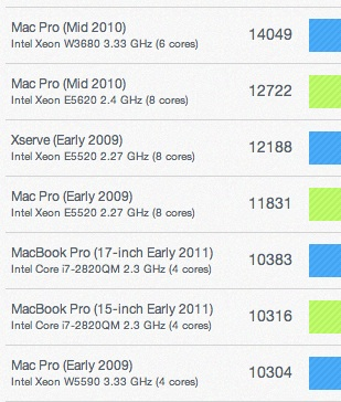 mac geekbench