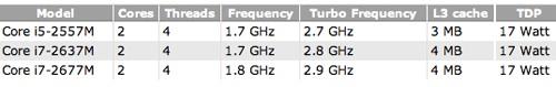processori macbook air 2011