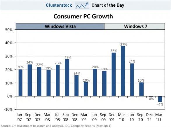 vendite windows 7