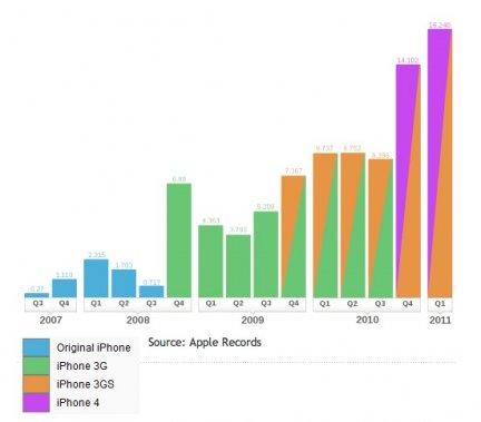 statistiche iphone