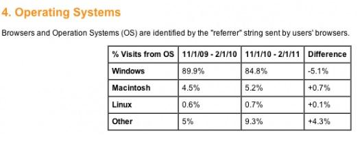 msc vs windows dati