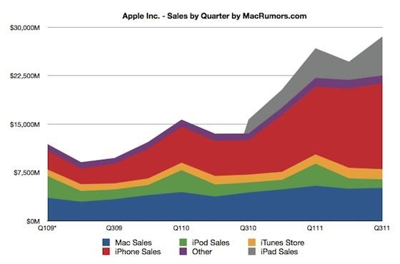 Risultati Fiscali Apple del terzo trimestre del 2011