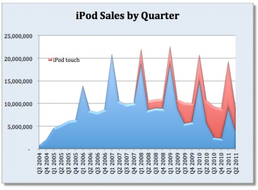 statistica iPod