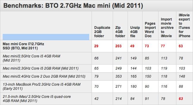 Macworld: Macmini potenziato batte l'iMac base