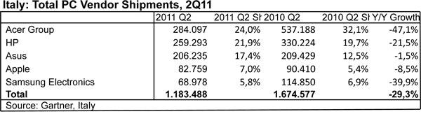 Apple ha il 7% del mercato italiano di computer