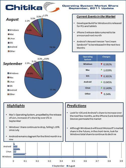 mac os statistiche settembre 2011