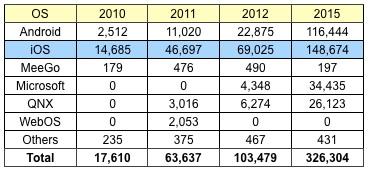 proiezione vendite ipad 2015