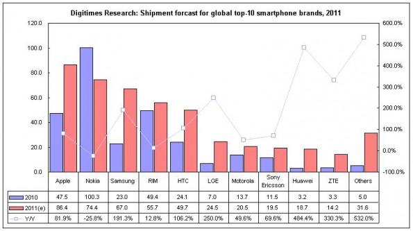 iphone vendite
