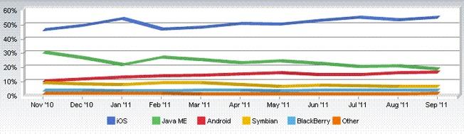 statistiche mac os ios settembre 2011