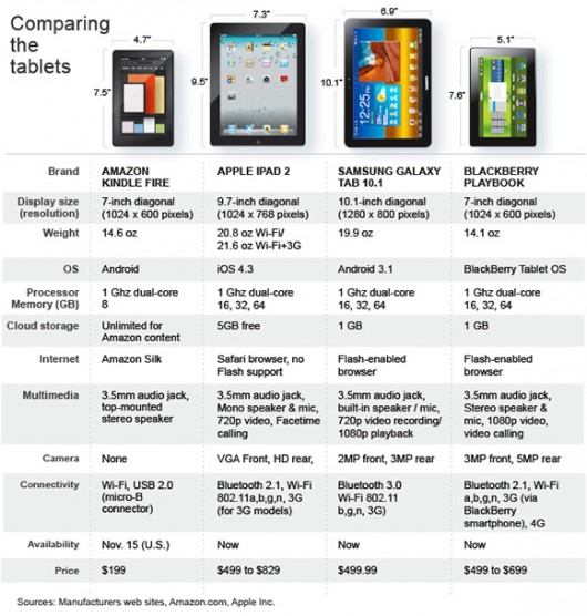 Amazon Kindle Fire vs iPad 2 vs Samsung Galaxy Tab 10.1 vs Blackberry PlayBook