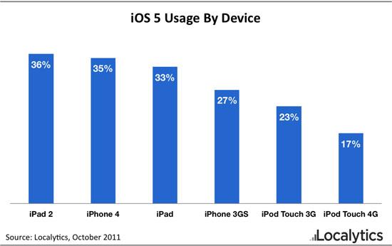 1 dispositivo su 3 ha già installato il nuovo iOS 5