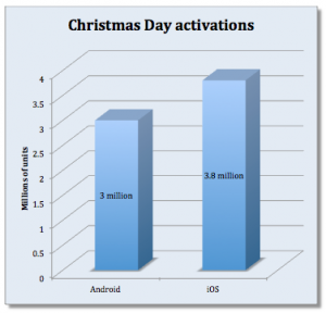 activation christmas