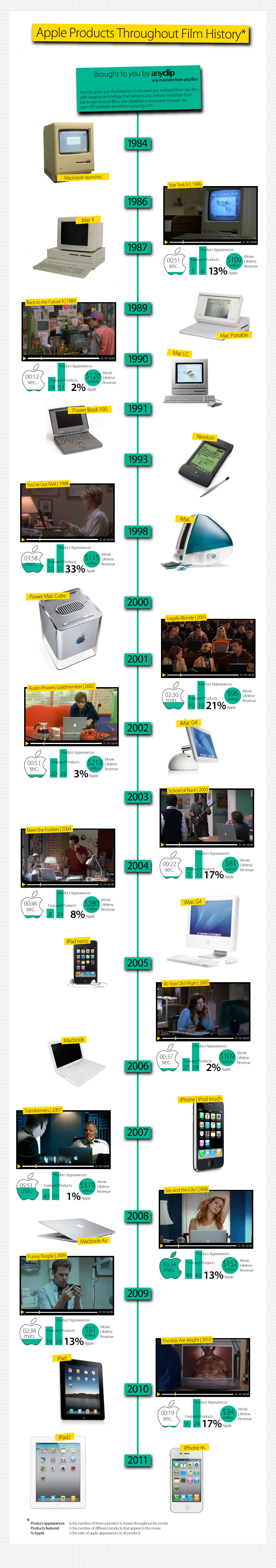 apple film history