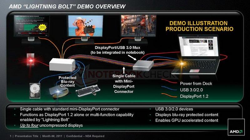 AMD progetto
