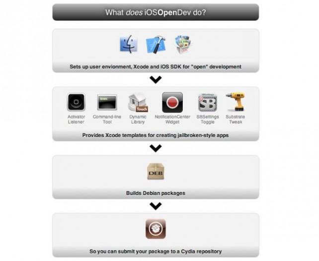 iOSOpenDev App il nuovo progetto per creare tweaks di Cydia in maniera semplificata