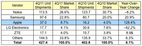 Apple supera LG e diventa il terzo produttore di telefoni al mondo