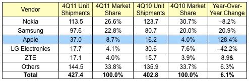 dati IDC produttori telefoni
