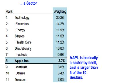 sector apple inc graph