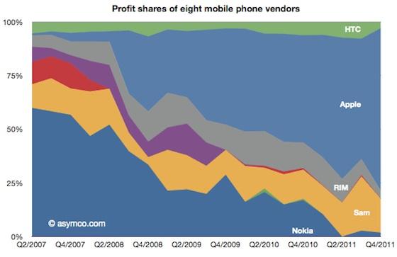 mobile profit