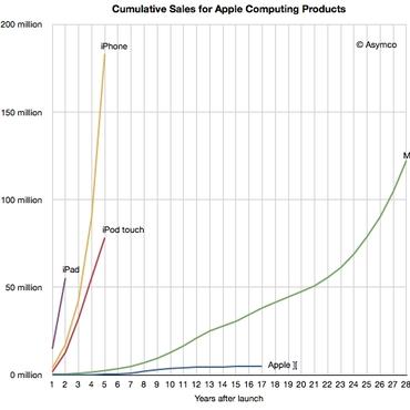 dati asymco vendite apple