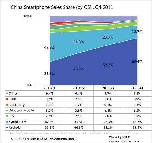 Android batte iOS nel 2011 nel mercato cinese