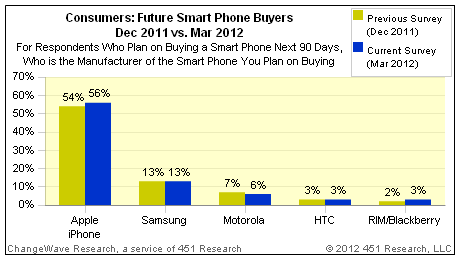 aumento delle richieste per l'iphone 4s